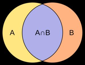 Snittet av A och B