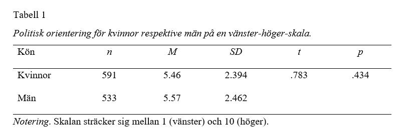 APA-formaterad tabell