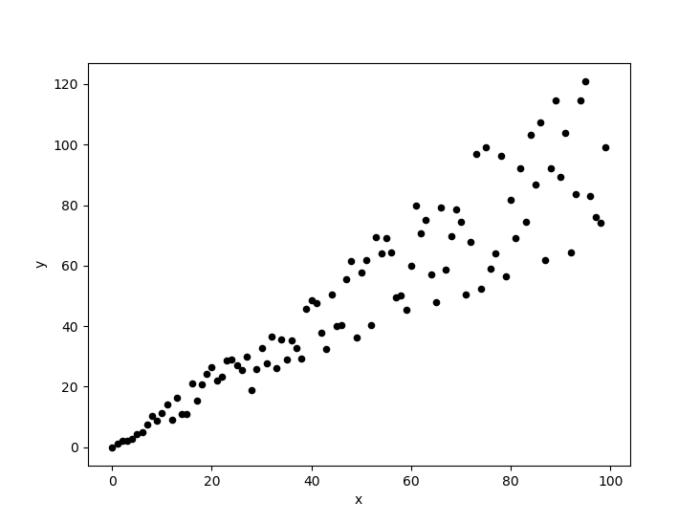 Ett spridningsdiagram mellan variablerna x och y.