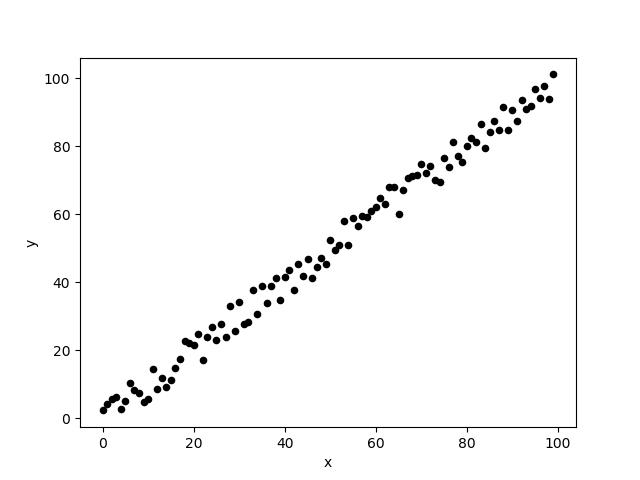 Ett spridningsdiagram som visar ett klart positivt samband mellan variablerna x och y.